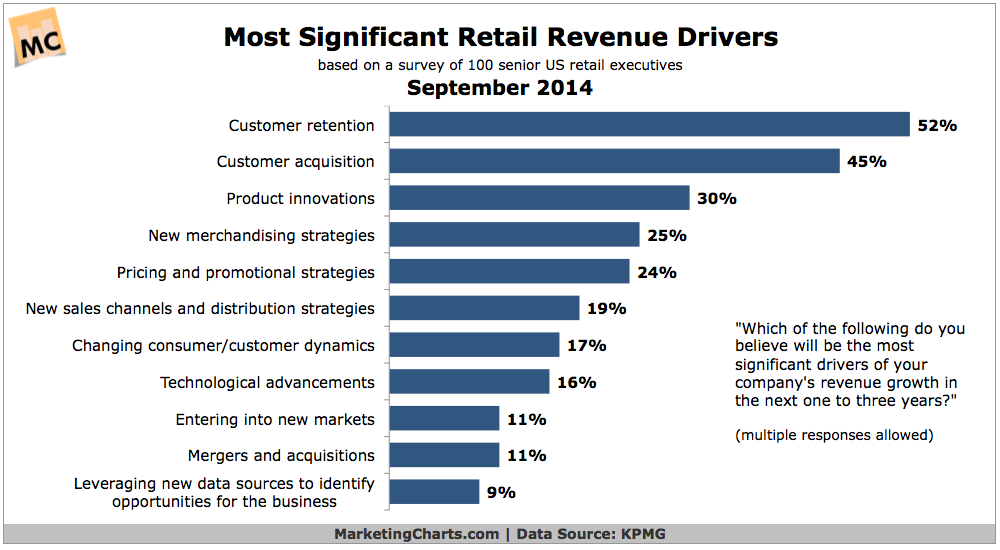 Retail Revenue Drivers